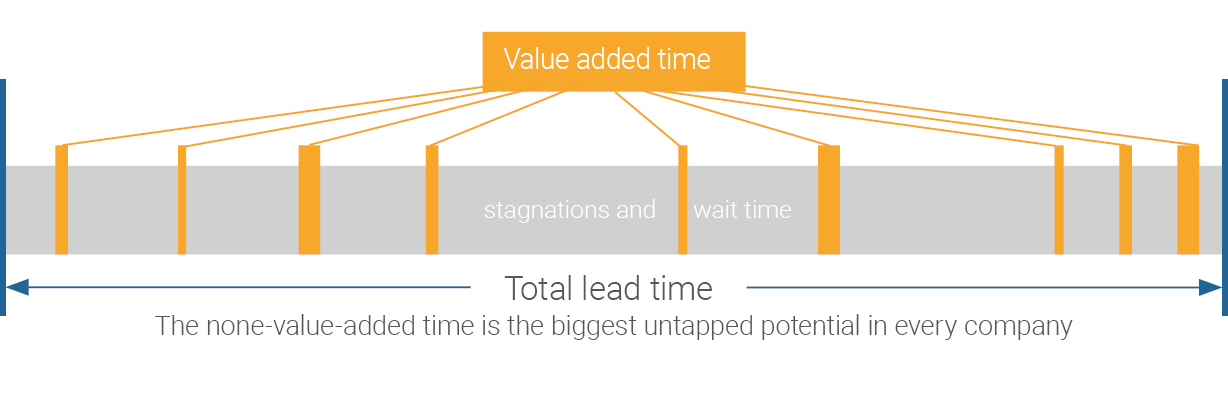 Reduce lead time with APS - Advanced Planning and Scheduling